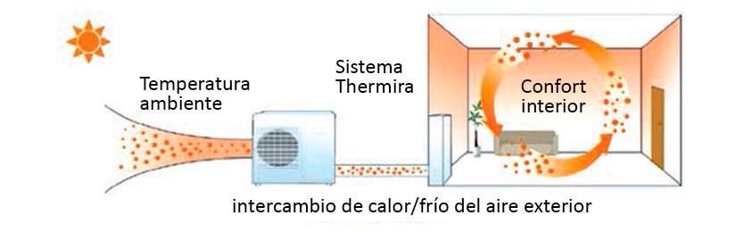 Sistema de calefaccion economico excellent pedro with - Cual es la calefaccion mas economica ...